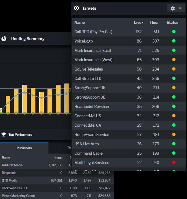 Ringba Real Time Analytics