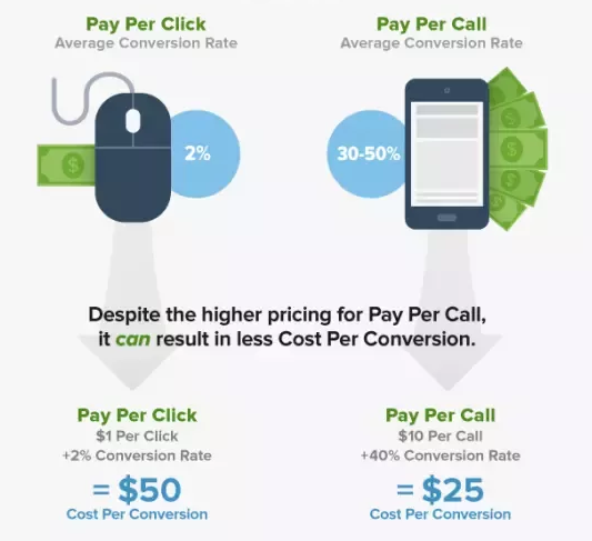 pay per call conversion cost