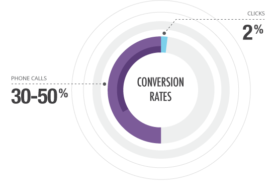 pay per call conversion rate