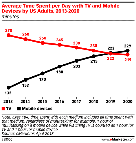 time spent on mobile and TV