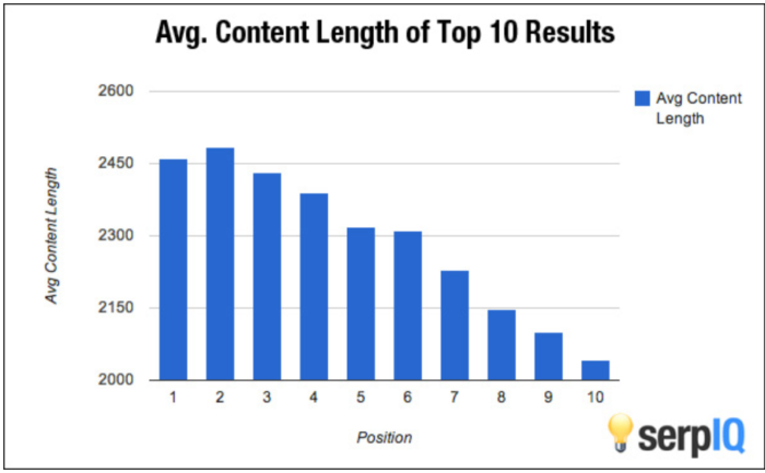 ranking with number of words in the content